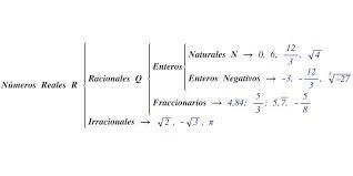 1.3 Sistema de números Reales