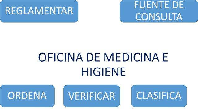 Primera Oficina Nacional de Medicina e Higiene Industrial
