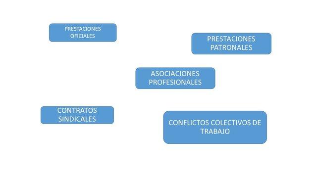 Primera Ley General del Trabajo