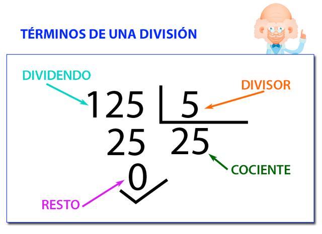 1.5.4 División