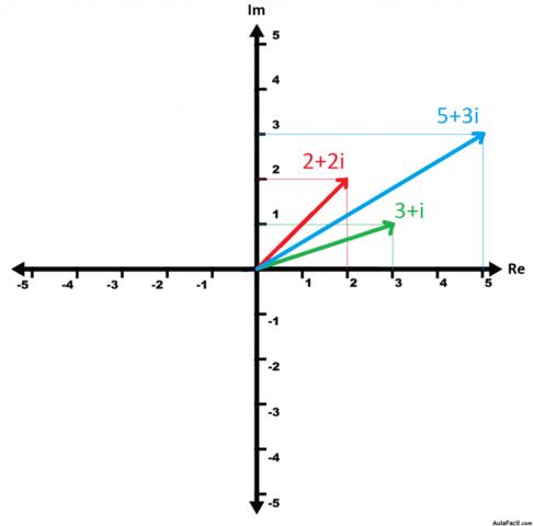 1.8.2 Representación Grafica