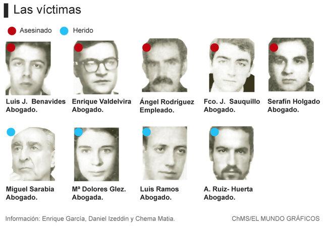 Victimas de la Matanza de Atocha