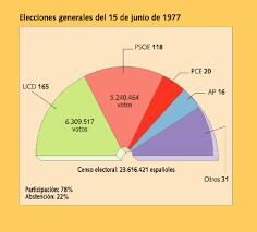 GRAFICA DE LAS PRIMERAS ELECCIONES GENERALES