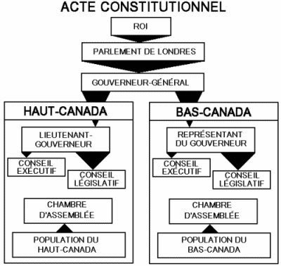 Troisième constitution (Acte constitutionnelle)
