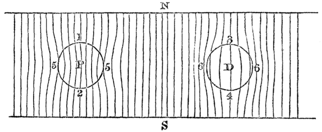 Faraday: Magnetfeld