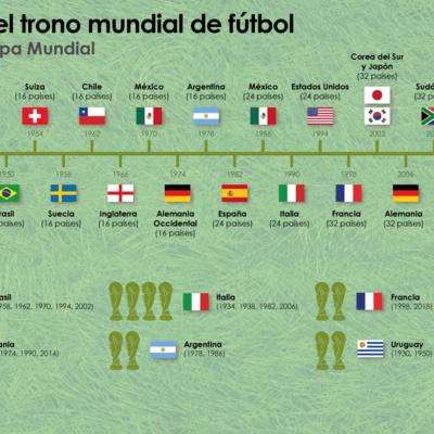 historia de los mundiales  timeline