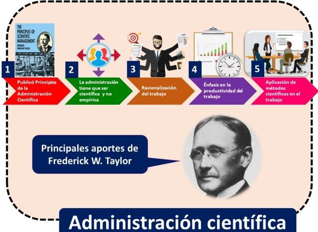 Escuela de la Administración Científica (1900-1925)