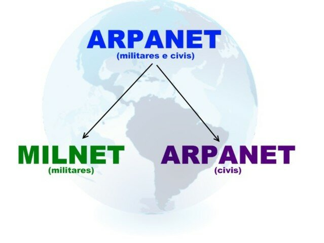 ARPANET se para de la red militar que la origino