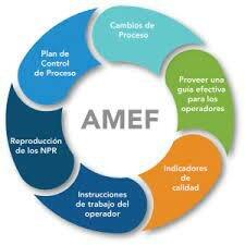 AMEF= Análisis del Modo y Efecto de Falla (en inglés FMEA= Failure Mode and Effect Analysis)
