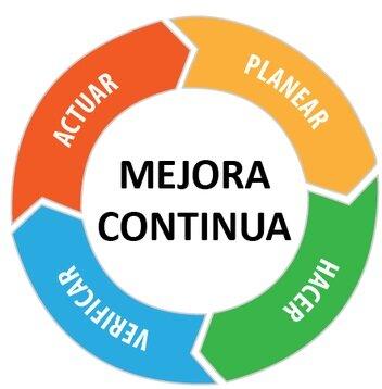 Ciclo PDCA de Deming (PHVA)