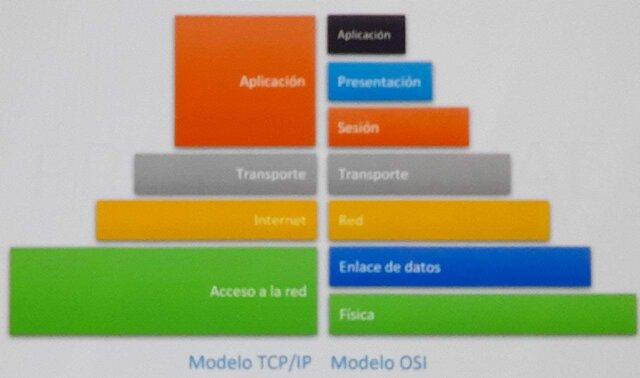 TCP/ IP
