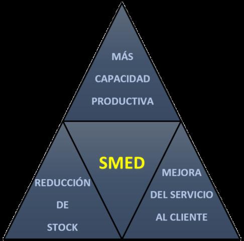 SMED (Single-Minute Exchange of Die: cambio de herramienta en un solo dígito de minutos)