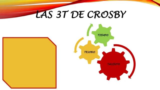 Las 3 T de Crosby
