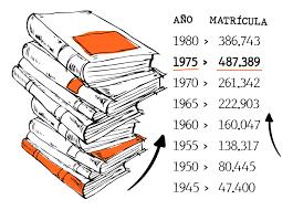 Argentina fue el mayor país con estudiantes universitarios.