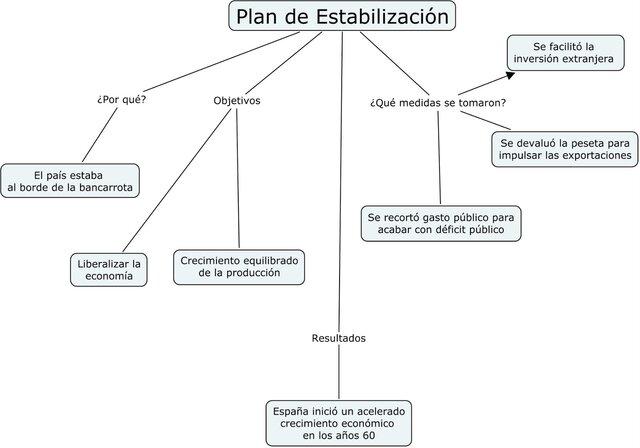 Puesta en marcha del Plan de Estabilización.