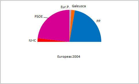 Elecciones al Parlamento Europeo