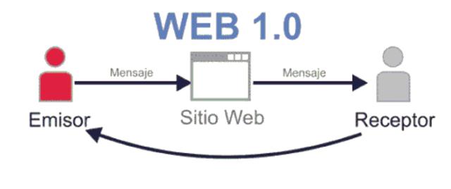 La Web 1.0 empezó en los años 60.