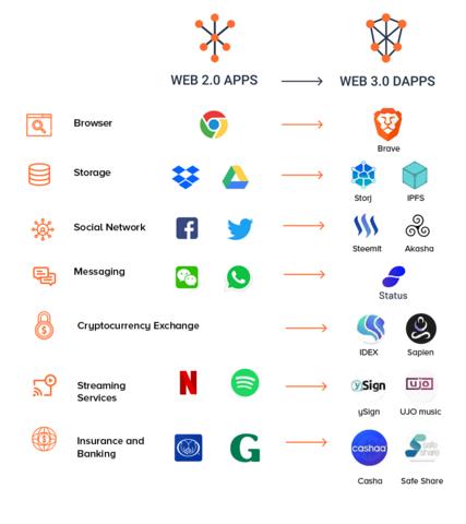 Modernidad con web 3.0