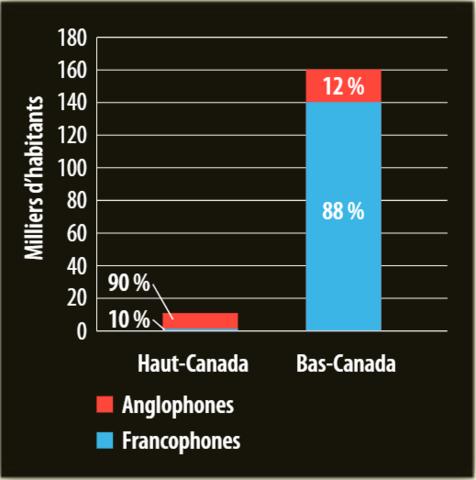 Population du Haut-Canada et du Bas-Canada