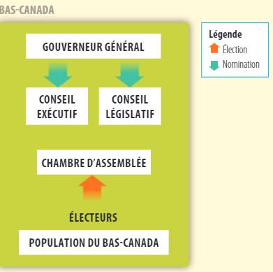 Organigramme politique du Bas-Canada