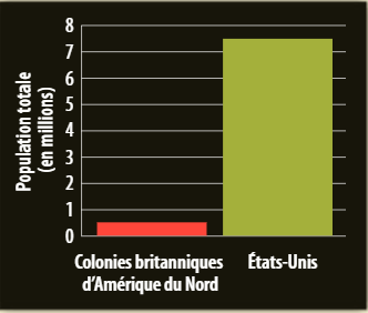 La population des États-Unis et des colonies britanniques