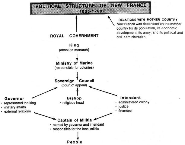 Royal Government was formed