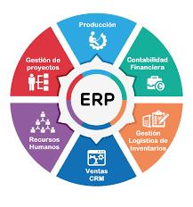 ERP - Planeación de Recursos Empresariales.