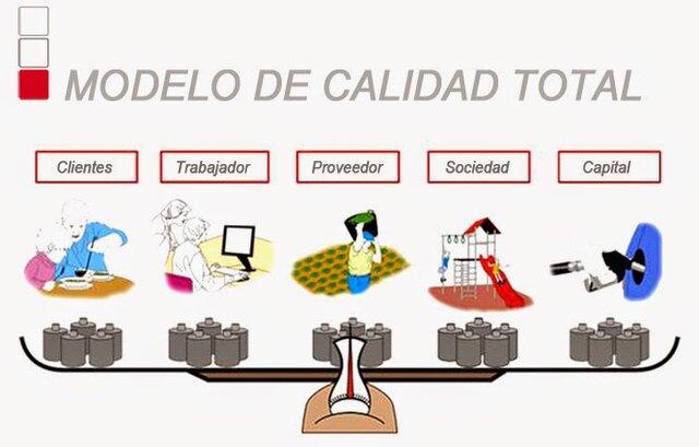 De la calidad del producto a la administración de la calidad total