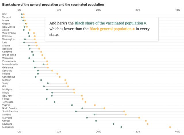 Pandemic's Racial Disparities Persist in Vaccine Rollout