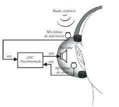Audífono alectroacústico