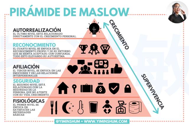 Teoría de la motivación - Maslow