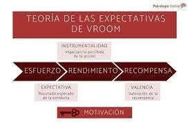 Teoría de las expectativas - Vroom