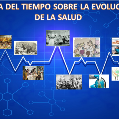 LINEA DEL TIEMPO SOBRE LA EVOLUCION DE LA SALUD timeline