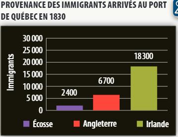 Provenance des immigrants arrivés au port de Québec en 1830
