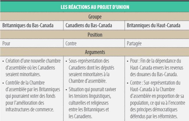 Projet de loi pour unir le Haut et Bas Canada en une seule colonie