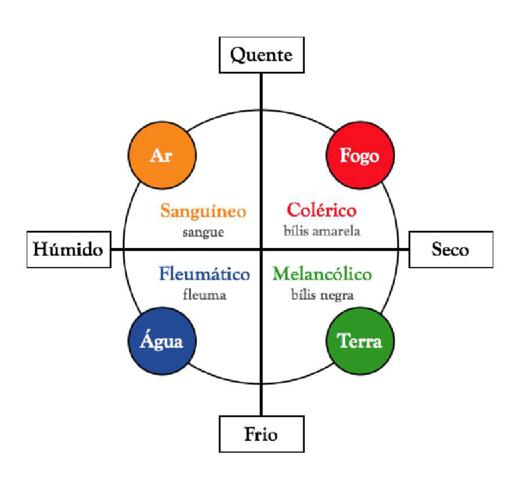 Teoría de los cuatro humores de Hipócrates
