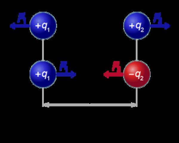 Charles Coulomb formula las leyes del magnetismo y la electricidad.