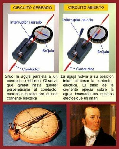 Hans Christian Oersted descubre el electromagnetismo.