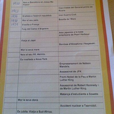 Eix cronològic de la vida del sr Jose Ma Pastor timeline