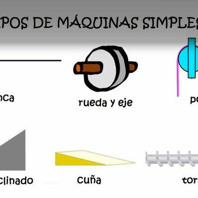 Maquinas simples timeline