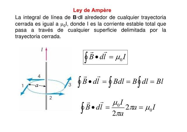 Ampère formula las leyes de la corriente eléctrica