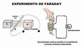 Michael Faraday descubre la inducción electromagnética.