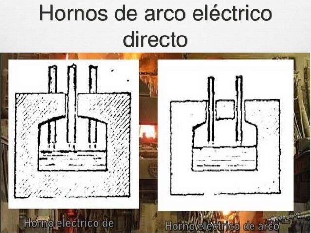 Werner M. von Siemens patenta el primer horno de arco eléctrico.