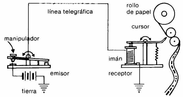 Samuel Finley creo el circuito electromagnético