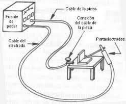 SOLDADURA ELECTRICA DE ARCO