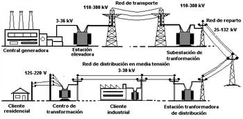 CORRIENTES Y TENSIONES EN REDES ELECTRICAS