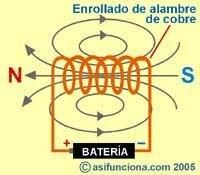 Intensificación del campo electromagnético