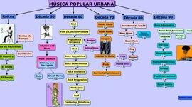 Musica Popular Urbana timeline