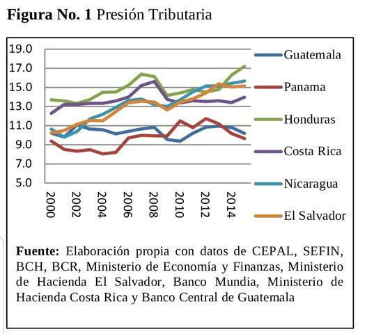 Honduras pais C.A. con mayor recaudación tributaria.