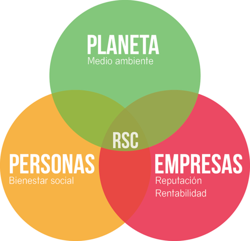 Etapa de la Responsabilidad Social Corporativa